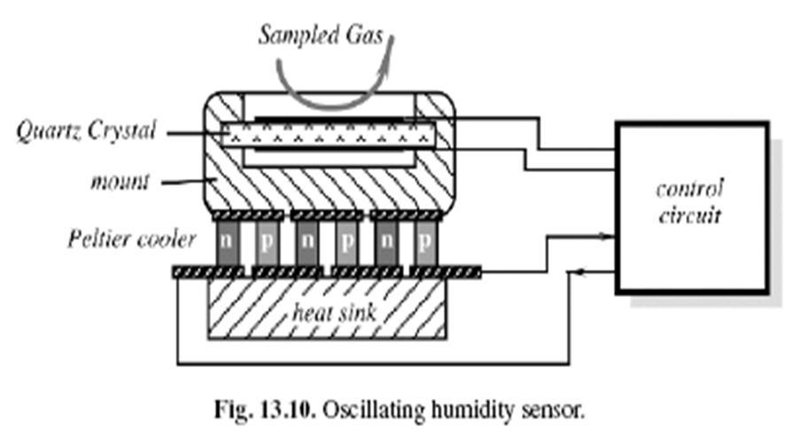 microcontroller hobbies  sensor kelembaban   humidity and